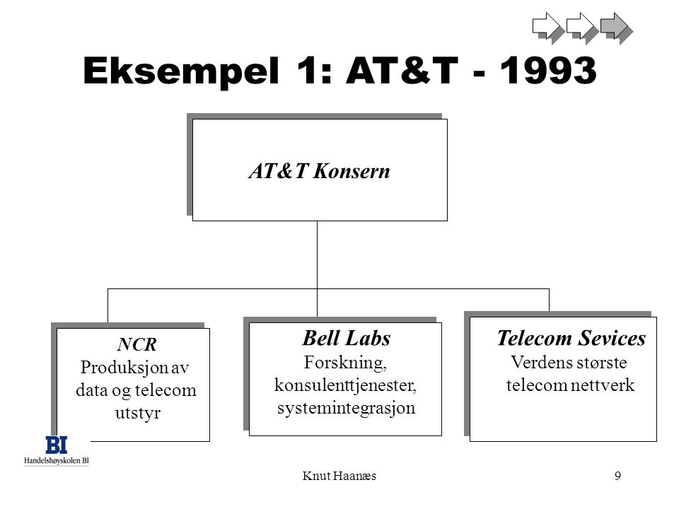 Knut Haanæs9 Eksempel 1: AT&T - 1993 AT&T Konsern NCR Produksjon av data og telecom utstyr Bell Labs Forskning, konsulenttjenester, systemintegrasjon Telecom Sevices Verdens største telecom nettverk