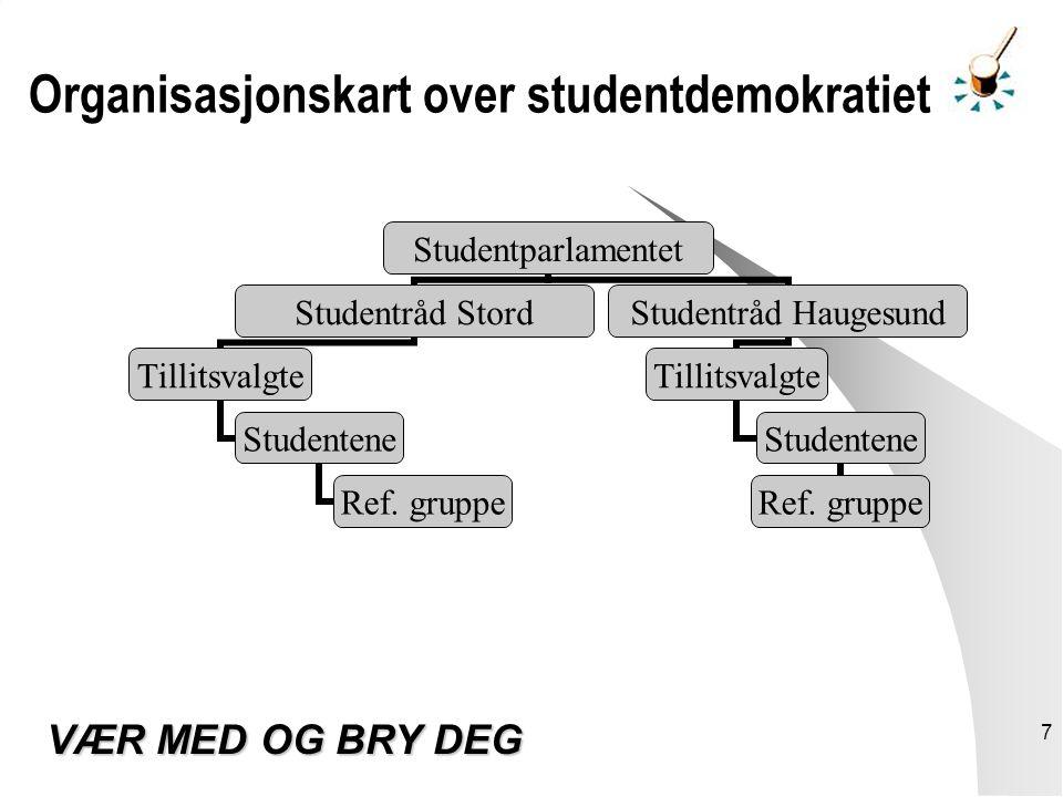 7 Organisasjonskart over studentdemokratiet VÆR MED OG BRY DEG Studentparlamentet Studentråd Stord Tillitsvalgte Studentene Ref.