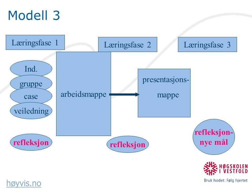 høyvis.no Modell 3 Læringsfase 1 Læringsfase 2Læringsfase 3 arbeidsmappe presentasjons- mappe Ind.