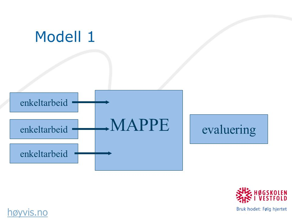 høyvis.no Modell 2 arbeid samlemappe presentasjons- mappe evalueringevaluering