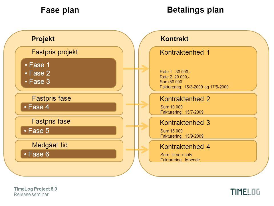 Kontraktenhed 2 Sum 10.000 Fakturering: 15/7-2009 Kontraktenhed 3 Sum 15.000 Fakturering: 15/9-2009 Kontraktenhed 4 Sum: time x sats Fakturering: løbende Kontraktenhed 1 Sum 50.000 Fakturering: 15/3-2009 og 17/5-2009 Rate 1 : 30.000,- Rate 2: 20.000,- TimeLog Project 5.0 Release seminar Fase 1 Fase 2 Fase 3 Fastpris projekt Fase 6 Fase 5 Fase 4 Fastpris fase Medgået tid Projekt Fase plan Betalings plan Kontrakt
