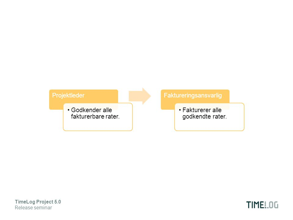 Klar kommunikation fra projektleder til faktureringsansvarlig Færre forkerte fakturaer TimeLog Project 5.0 Release seminar Det betyder: