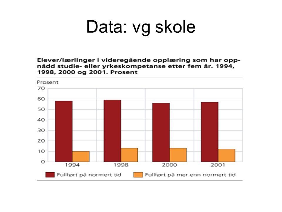 Data: vg skole