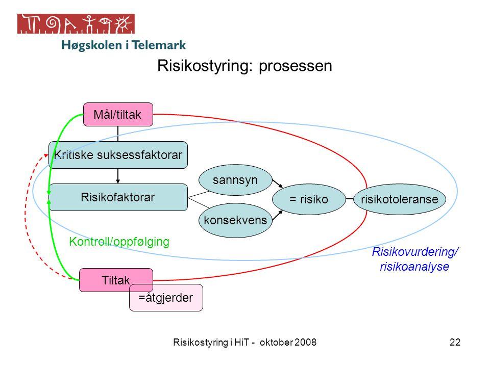 Risikostyring i HiT - oktober 200822 Risikostyring: prosessen Mål/tiltak Kritiske suksessfaktorar Risikofaktorar sannsyn konsekvens = risiko Tiltak ri