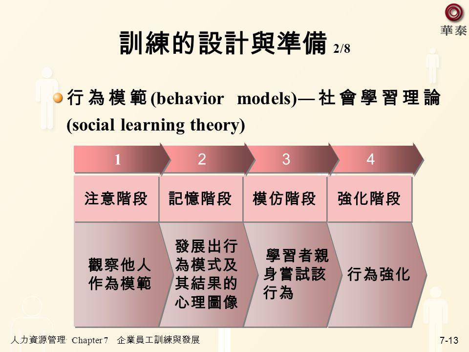 人力資源管理 Chapter 7 企業員工訓練與發展 7-13 訓練的設計與準備 2/8 行為模範 (behavior models)― 社會學習理論 (social learning theory) 行為強化 強化階段 4 4 學習者親 身嘗試該 行為 學習者親 身嘗試該 行為 模仿階段 3 3