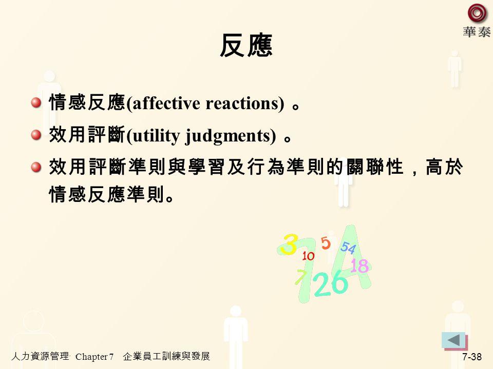 人力資源管理 Chapter 7 企業員工訓練與發展 7-38 反應 情感反應 (affective reactions) 。 效用評斷 (utility judgments) 。 效用評斷準則與學習及行為準則的關聯性,高於 情感反應準則。
