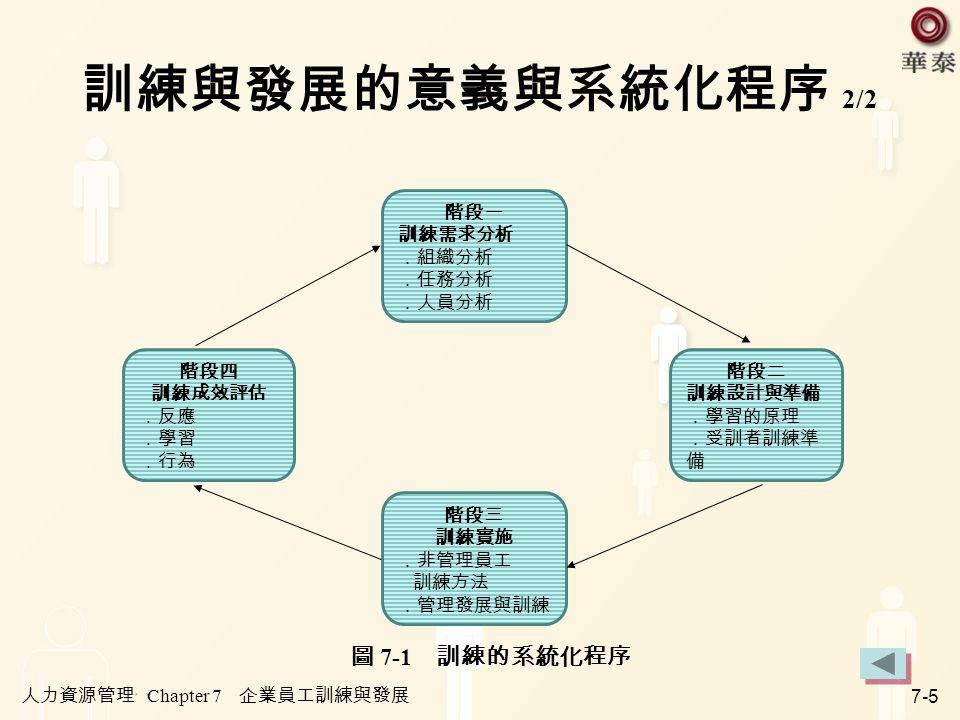 人力資源管理 Chapter 7 企業員工訓練與發展 7-5 訓練與發展的意義與系統化程序 2/2 階段二 訓練設計與準備 .學習的原理 .受訓者訓練準 備 階段一 訓練需求分析 .組織分析 .任務分析 .人員分析 階段四 訓練成效評估 .反應 .學習 .行為 階段三 訓練實施 .非管理員工 訓練方