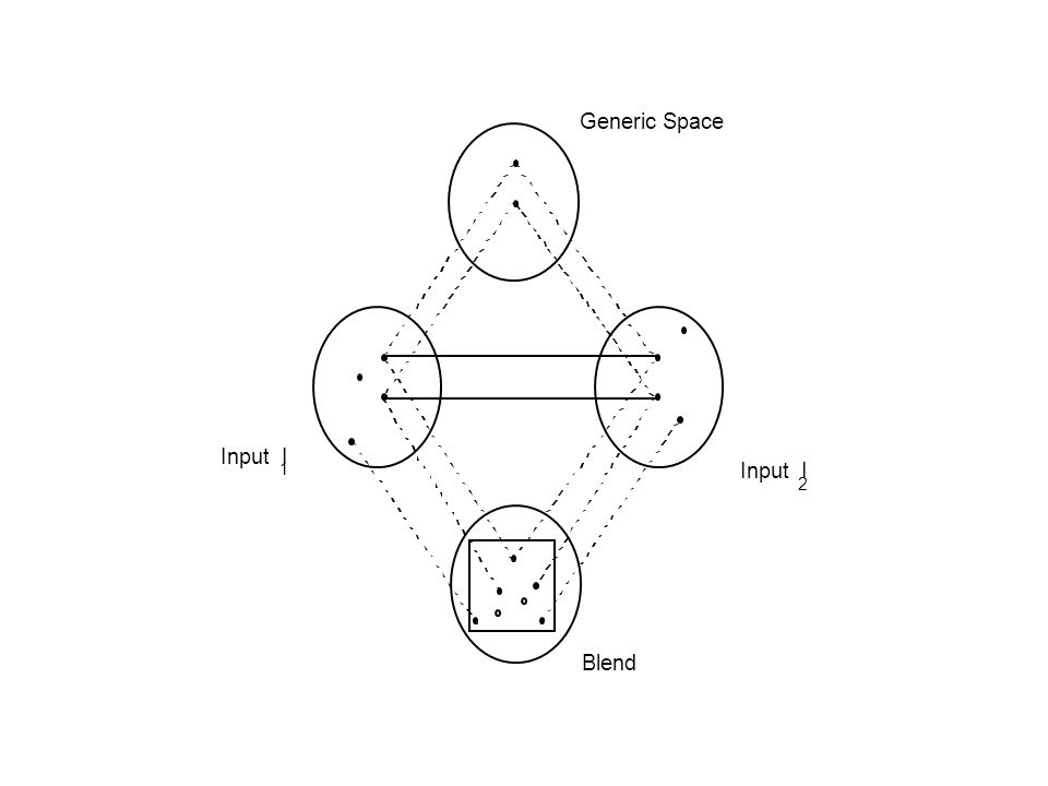 Input I 1 2 Blend Generic Space
