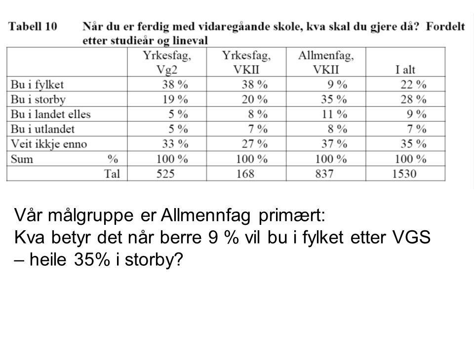 Vår målgruppe er Allmennfag primært: Kva betyr det når berre 9 % vil bu i fylket etter VGS – heile 35% i storby?