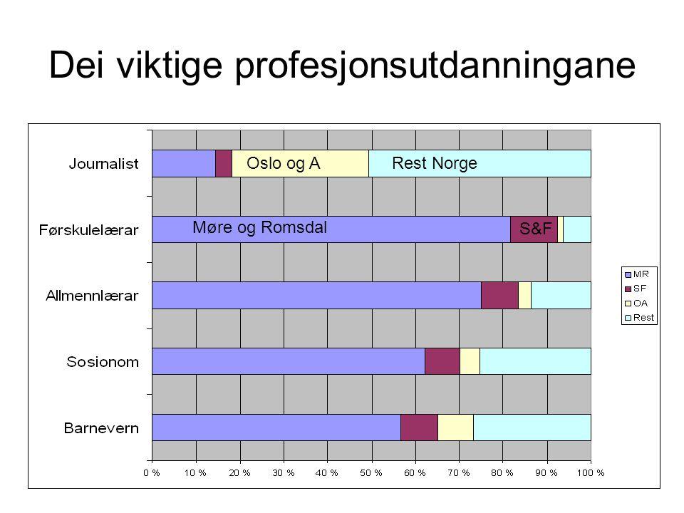 Dei viktige profesjonsutdanningane Møre og Romsdal Oslo og ARest Norge S&F