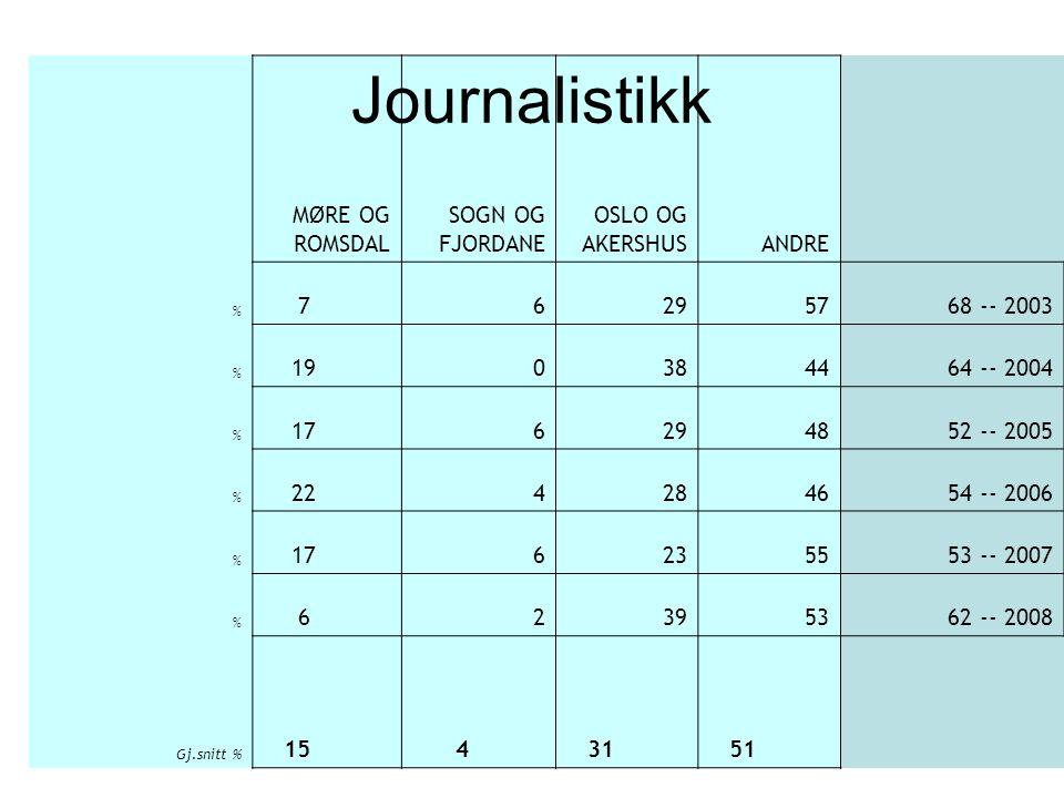 MØRE OG ROMSDAL SOGN OG FJORDANE OSLO OG AKERSHUSANDRE % 76295768 -- 2003 % 190384464 -- 2004 % 176294852 -- 2005 % 224284654 -- 2006 % 176235553 -- 2007 % 62395362 -- 2008 Gj.snitt % 15 4 31 51 Journalistikk