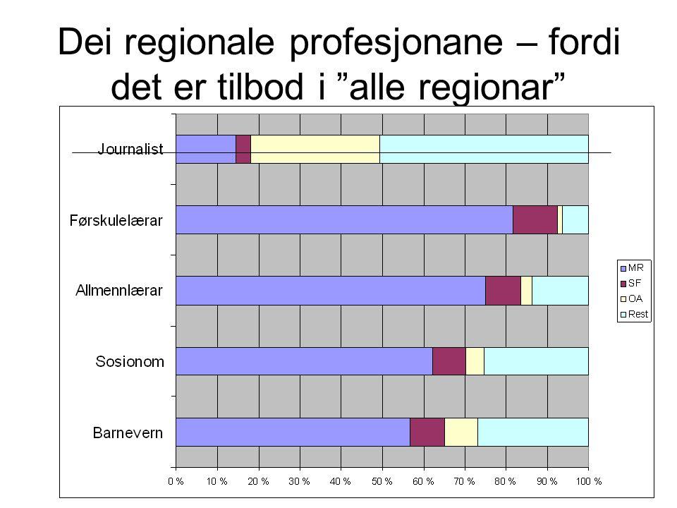 Dei regionale profesjonane – fordi det er tilbod i alle regionar