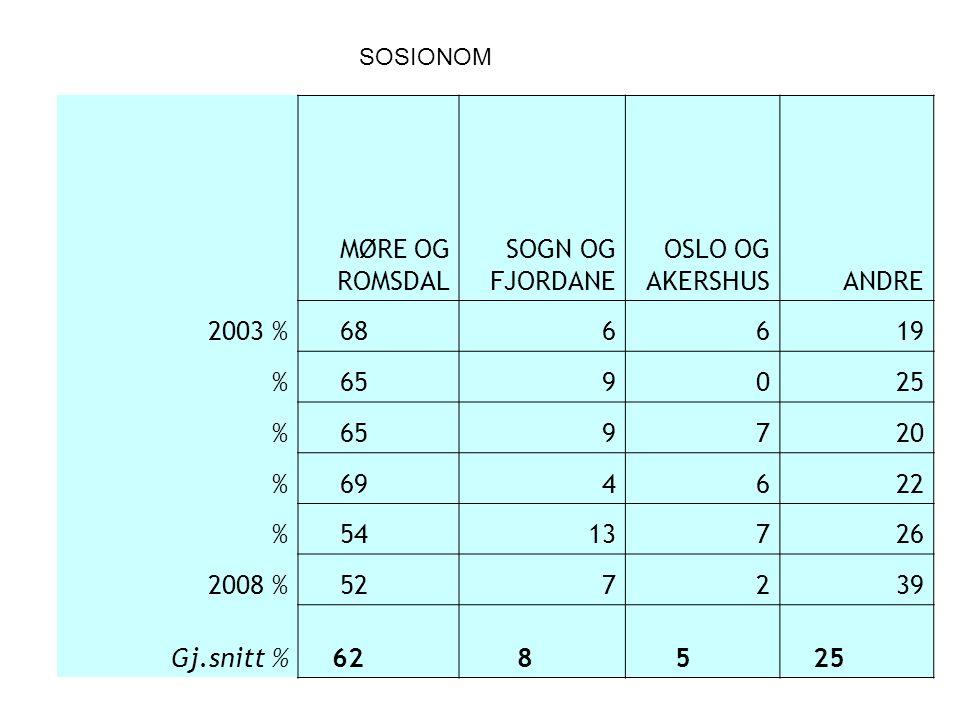 MØRE OG ROMSDAL SOGN OG FJORDANE OSLO OG AKERSHUSANDRE 2003 % 686619 % 659025 % 659720 % 694622 % 5413726 2008 % 527239 Gj.snitt % 62 8 5 25 SOSIONOM
