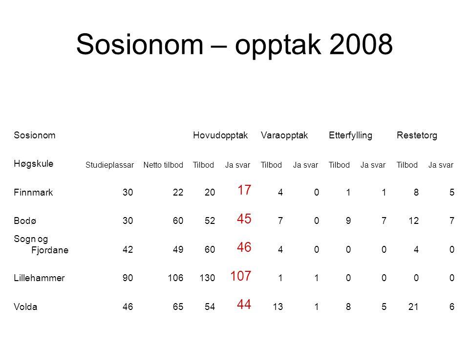 Sosionom – opptak 2008 SosionomHovudopptakVaraopptakEtterfyllingRestetorg Høgskule StudieplassarNetto tilbodTilbodJa svarTilbodJa svarTilbodJa svarTil