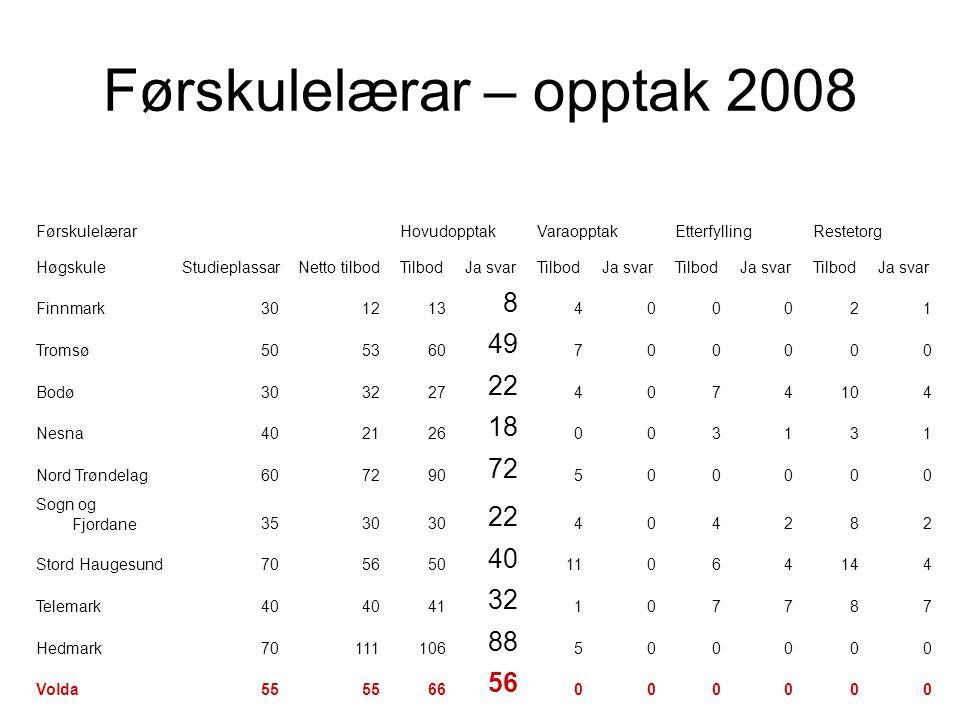 Førskulelærar – opptak 2008 FørskulelærarHovudopptakVaraopptakEtterfyllingRestetorg HøgskuleStudieplassarNetto tilbodTilbodJa svarTilbodJa svarTilbodJ