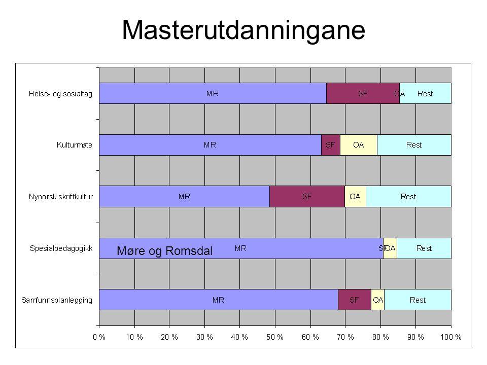 Masterutdanningane Møre og Romsdal