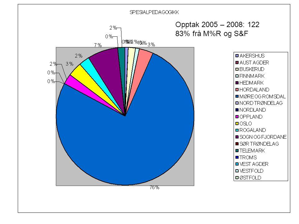 Opptak 2005 – 2008: 122 83% frå M%R og S&F
