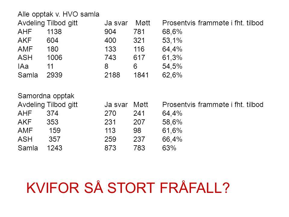 Alle opptak v. HVO samla AvdelingTilbod gittJa svar MøttProsentvis frammøte i fht. tilbod AHF113890478168,6% AKF60440032153,1% AMF18013311664,4% ASH10
