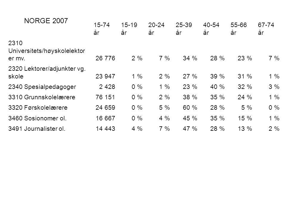 15-74 år 15-19 år 20-24 år 25-39 år 40-54 år 55-66 år 67-74 år 2310 Universitets/høyskolelektor er mv.26 7762 %7 %34 %28 %23 %7 % 2320 Lektorer/adjunkter vg.