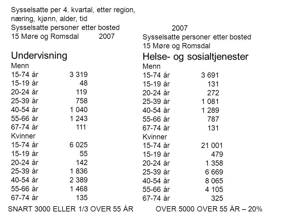 Sysselsatte per 4. kvartal, etter region, næring, kjønn, alder, tid Sysselsatte personer etter bosted 15 Møre og Romsdal2007 Undervisning Menn 15-74 å