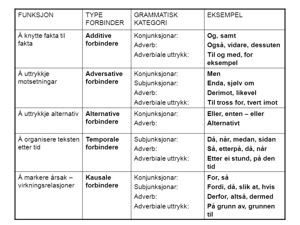 FUNKSJONTYPE FORBINDER GRAMMATISK KATEGORI EKSEMPEL Å knytte fakta til fakta Additive forbindere Konjunksjonar: Adverb: Adverbiale uttrykk: Og, samt O