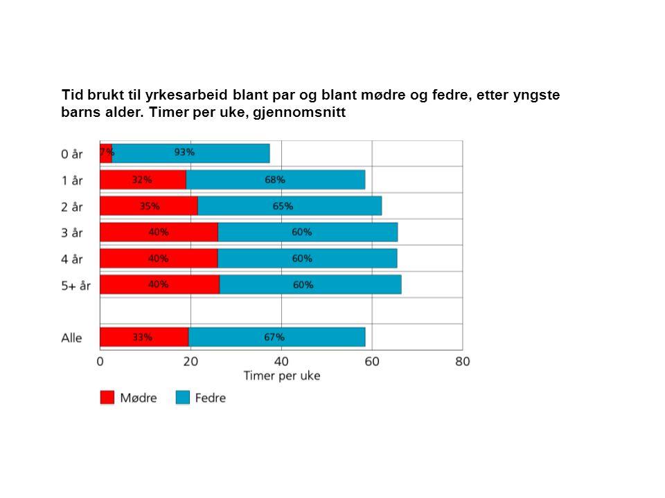 Tid brukt til yrkesarbeid blant par og blant mødre og fedre, etter yngste barns alder. Timer per uke, gjennomsnitt