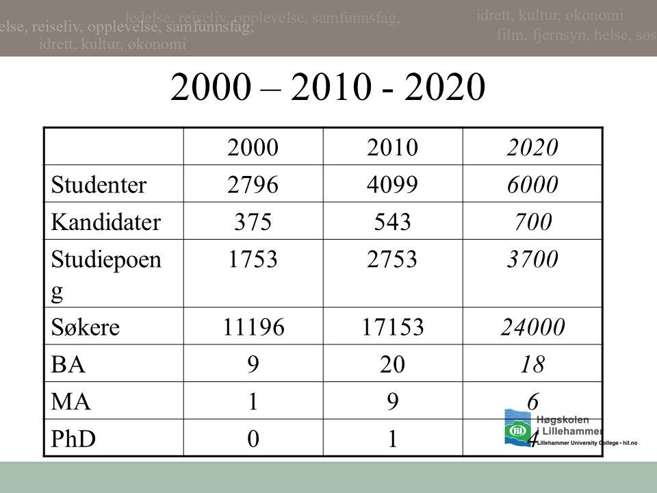 2000 – 2010 - 2020 200020102020 Studenter279640996000 Kandidater375543700 Studiepoen g 175327533700 Søkere111961715324000 BA92018 MA196 PhD014