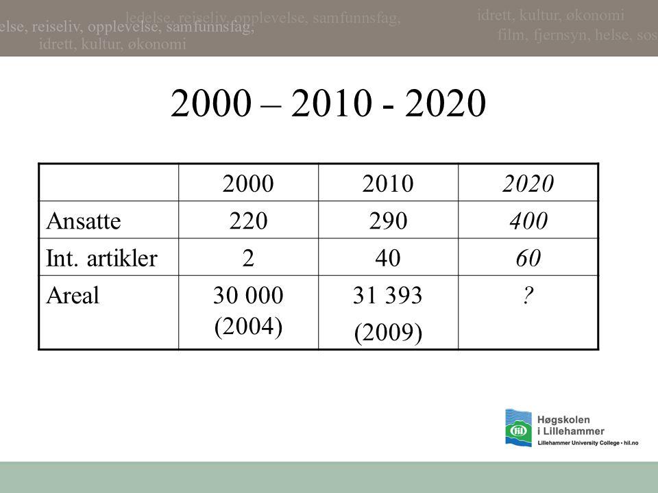 2000 – 2010 - 2020 200020102020 Ansatte220290400 Int.