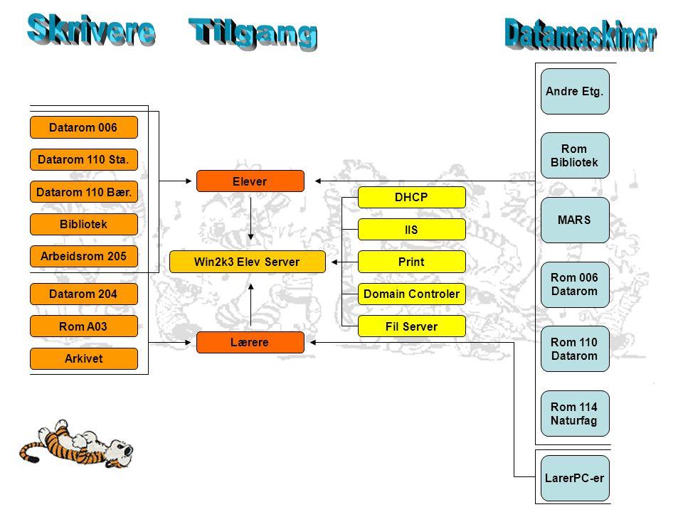 IIS Print Domain Controler DHCP Fil Server Win2k3 Elev Server Dynamic Host Configuration Protocol En tjeneste for nettverkskonfigurasjon, som tildeling av IP, DNS, Gateway og Subnetmask.