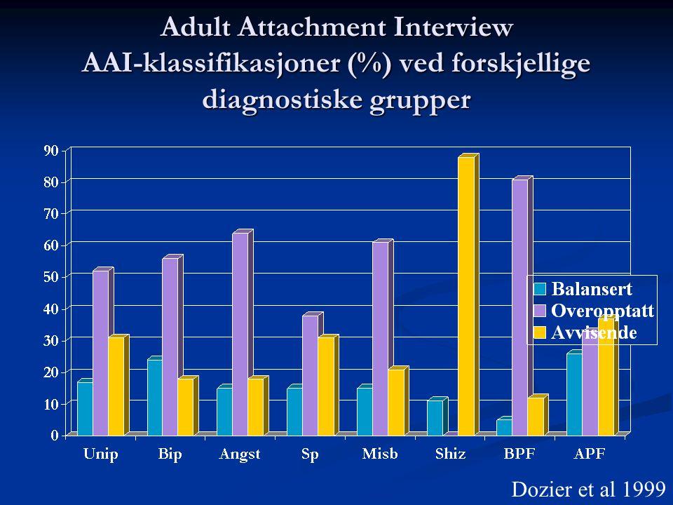 Adult Attachment Interview AAI-klassifikasjoner (%) ved forskjellige diagnostiske grupper Dozier et al 1999