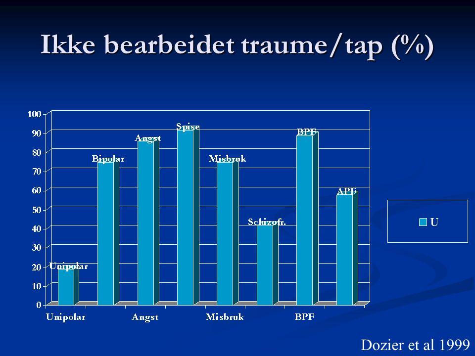 Ikke bearbeidet traume/tap (%) Dozier et al 1999