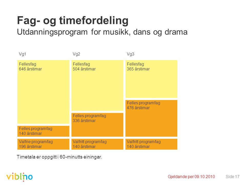 Gjeldande per 09.10.2010Side 17 Fag- og timefordeling Utdanningsprogram for musikk, dans og drama Timetala er oppgitt i 60-minutts einingar.