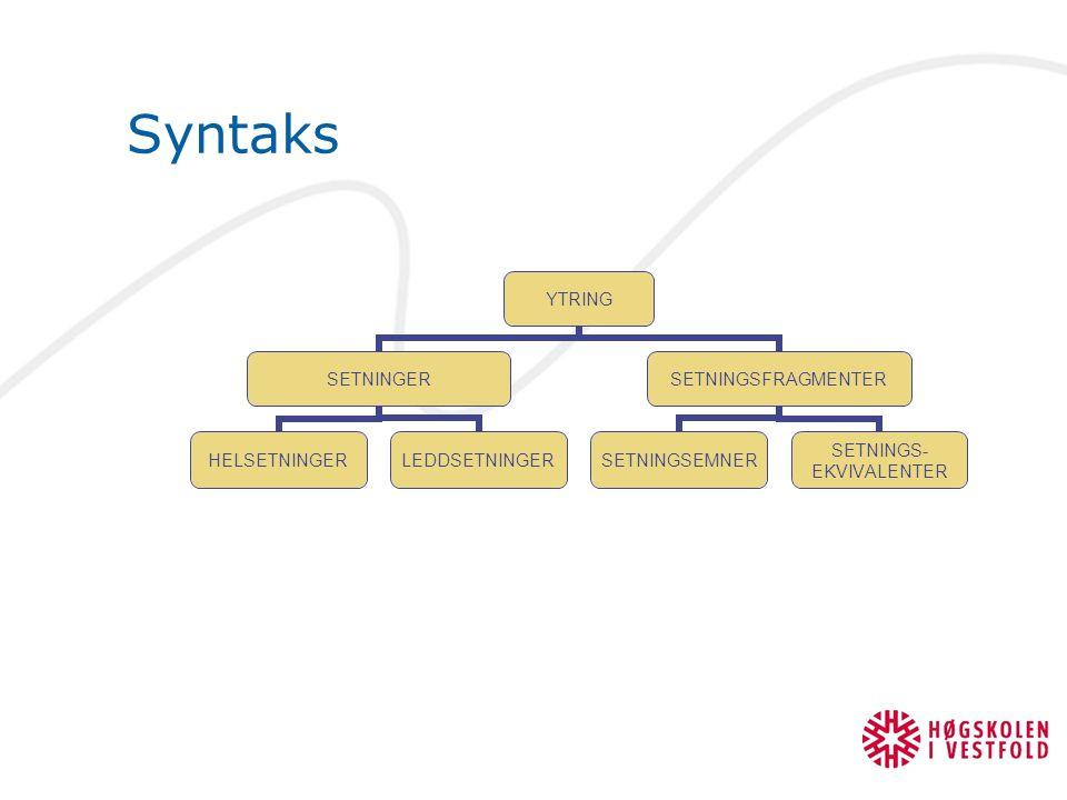 Syntaks YTRING SETNINGER HELSETNINGERLEDDSETNINGER SETNINGSFRAGMENTER SETNINGSEMNER SETNINGS- EKVIVALENTER