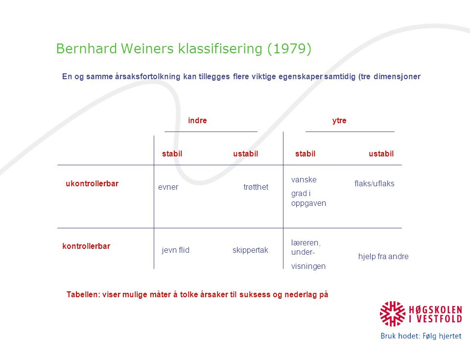 Bernhard Weiners klassifisering (1979) indreytre stabil ustabil ukontrollerbar kontrollerbar evner trøtthet jevn flid skippertak vanske grad i oppgave