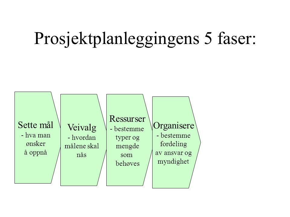 Prosjektplanleggingens 5 faser: Sette mål - hva man ønsker å oppnå Veivalg - hvordan målene skal nås Ressurser - bestemme typer og mengde som behøves Organisere - bestemme fordeling av ansvar og myndighet