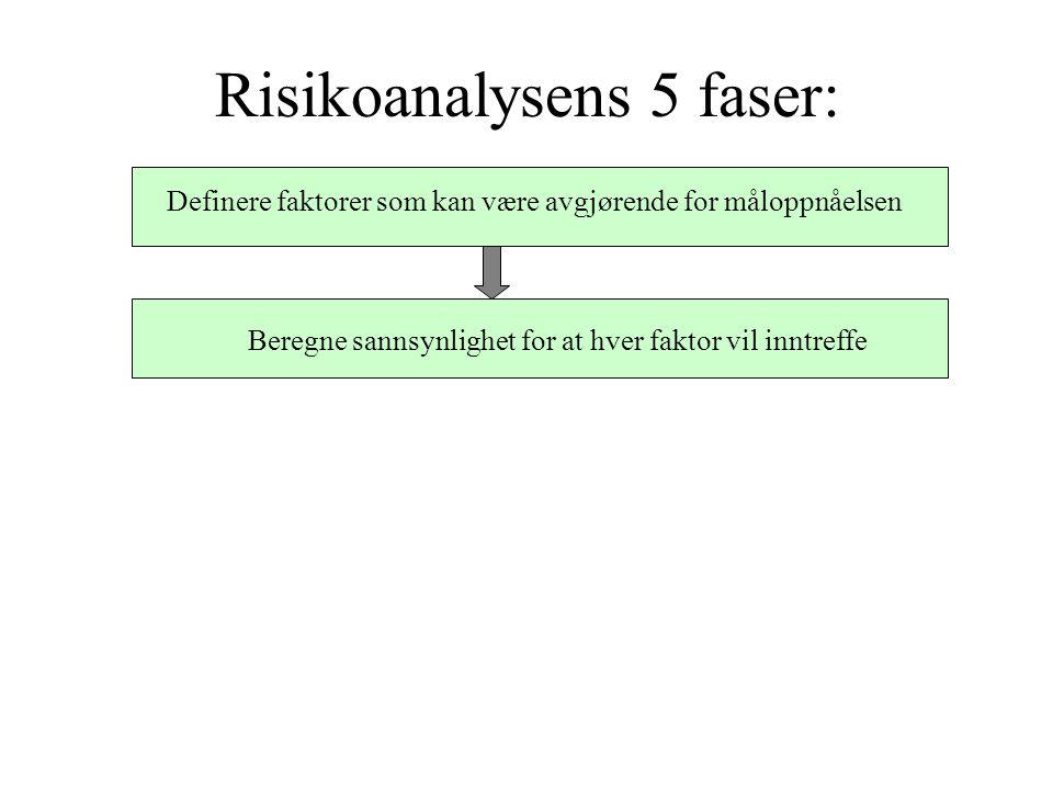 Risikoanalysens 5 faser: Definere faktorer som kan være avgjørende for måloppnåelsen Beregne sannsynlighet for at hver faktor vil inntreffe