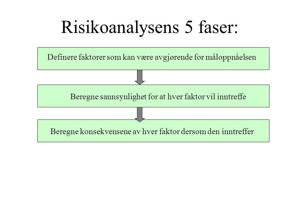 Risikoanalysens 5 faser: Definere faktorer som kan være avgjørende for måloppnåelsen Beregne sannsynlighet for at hver faktor vil inntreffe Beregne konsekvensene av hver faktor dersom den inntreffer