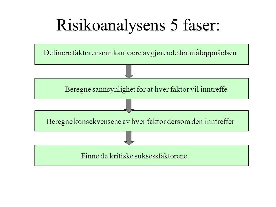 Risikoanalysens 5 faser: Definere faktorer som kan være avgjørende for måloppnåelsen Beregne sannsynlighet for at hver faktor vil inntreffe Beregne konsekvensene av hver faktor dersom den inntreffer Finne de kritiske suksessfaktorene