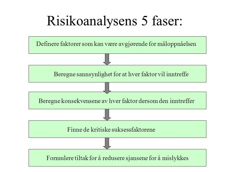 Risikoanalysens 5 faser: Formulere tiltak for å redusere sjansene for å mislykkes Definere faktorer som kan være avgjørende for måloppnåelsen Beregne sannsynlighet for at hver faktor vil inntreffe Beregne konsekvensene av hver faktor dersom den inntreffer Finne de kritiske suksessfaktorene