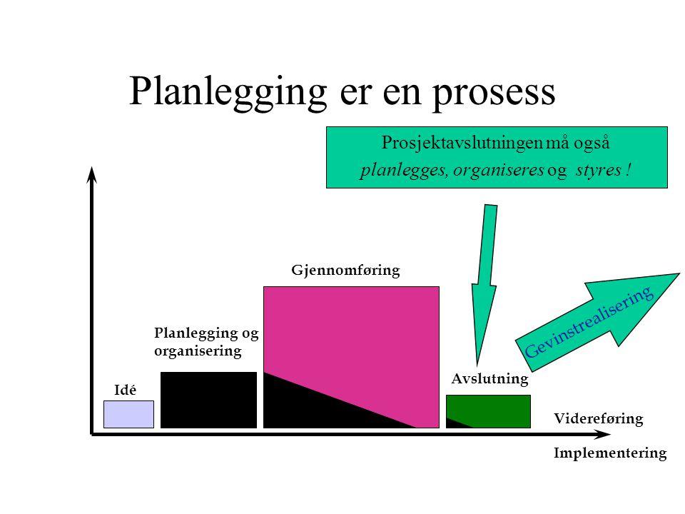 Planlegging er en prosess Idé Planlegging og organisering Gjennomføring Avslutning Videreføring Prosjektavslutningen må også planlegges, organiseres og styres .
