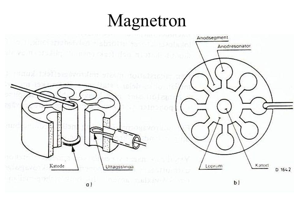 Magnetron - elektronbanar Elektrisk kraft akselererer elektron mot anode: Magnetisk kraft bøyer av elektronbanen: Banen til eit enkelt elektron er (for gitt verdi av E- og B-felt) i første omgang berre avhengig av utgangsvinkel.