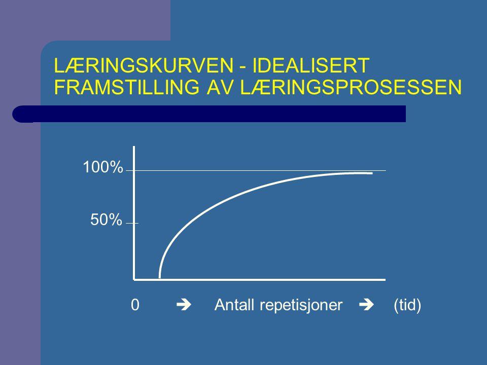 LÆRINGSKURVEN - IDEALISERT FRAMSTILLING AV LÆRINGSPROSESSEN 0  Antall repetisjoner  (tid) 100% 50%