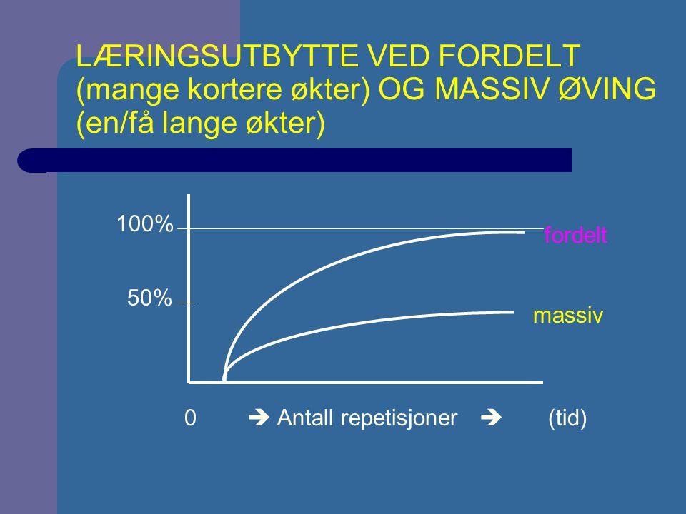 LÆRINGSUTBYTTE VED FORDELT (mange kortere økter) OG MASSIV ØVING (en/få lange økter) 0  Antall repetisjoner  (tid) 100% 50% massiv fordelt