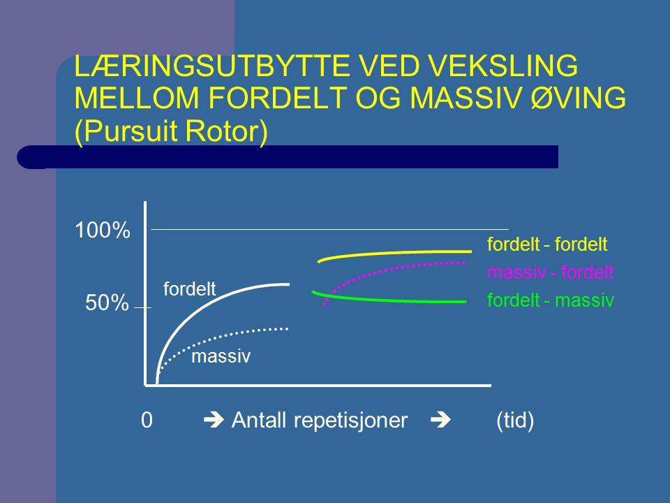 LÆRINGSUTBYTTE VED VEKSLING MELLOM FORDELT OG MASSIV ØVING (Pursuit Rotor) 0  Antall repetisjoner  (tid) 100% 50% massiv fordelt fordelt - massiv ma