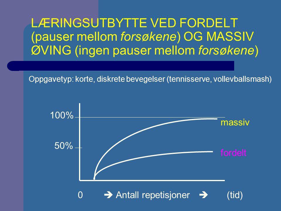LÆRINGSUTBYTTE VED FORDELT (pauser mellom forsøkene) OG MASSIV ØVING (ingen pauser mellom forsøkene) 0  Antall repetisjoner  (tid) 100% 50% massiv f