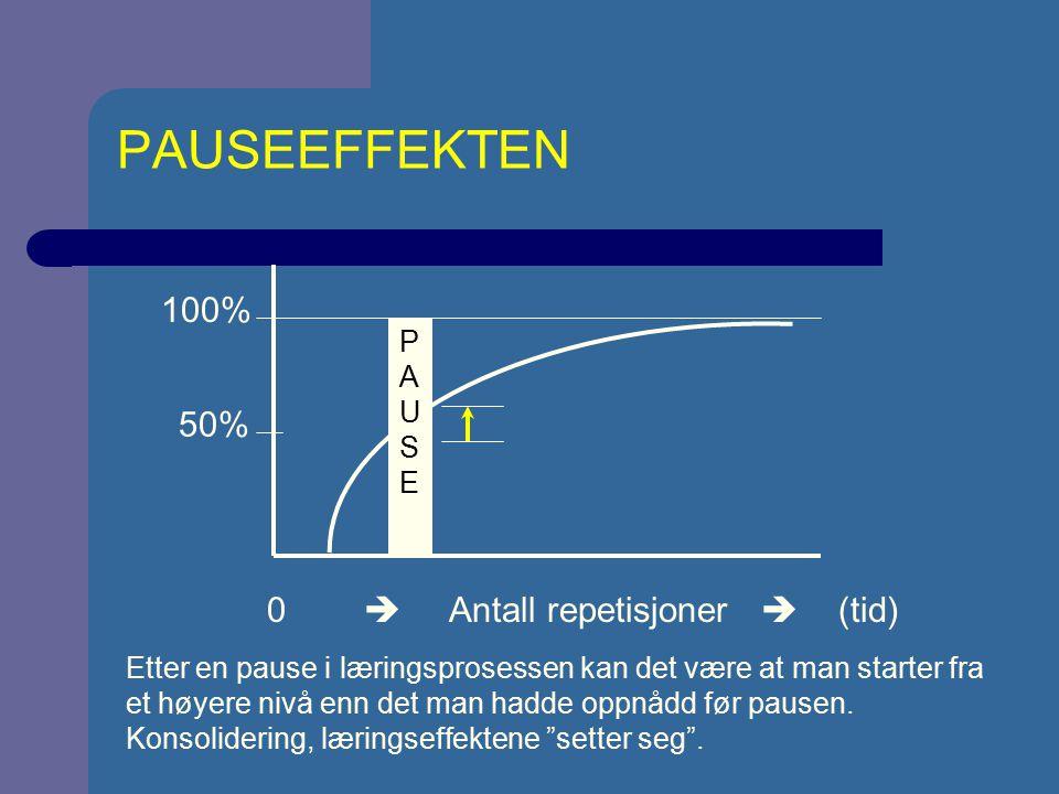 PAUSEEFFEKTEN 0  Antall repetisjoner  (tid) 100% 50% PAUSEPAUSE Etter en pause i læringsprosessen kan det være at man starter fra et høyere nivå enn