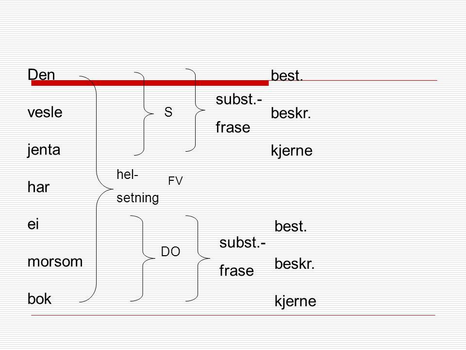 Funksjonsanalyse: Analysetrappa 1.Verbal (V) Det finitte hovedverbalet finner vi ved å gjøre setningen om til et ja/nei-spørsmål 2.Subjekt (S) Hvem/hv