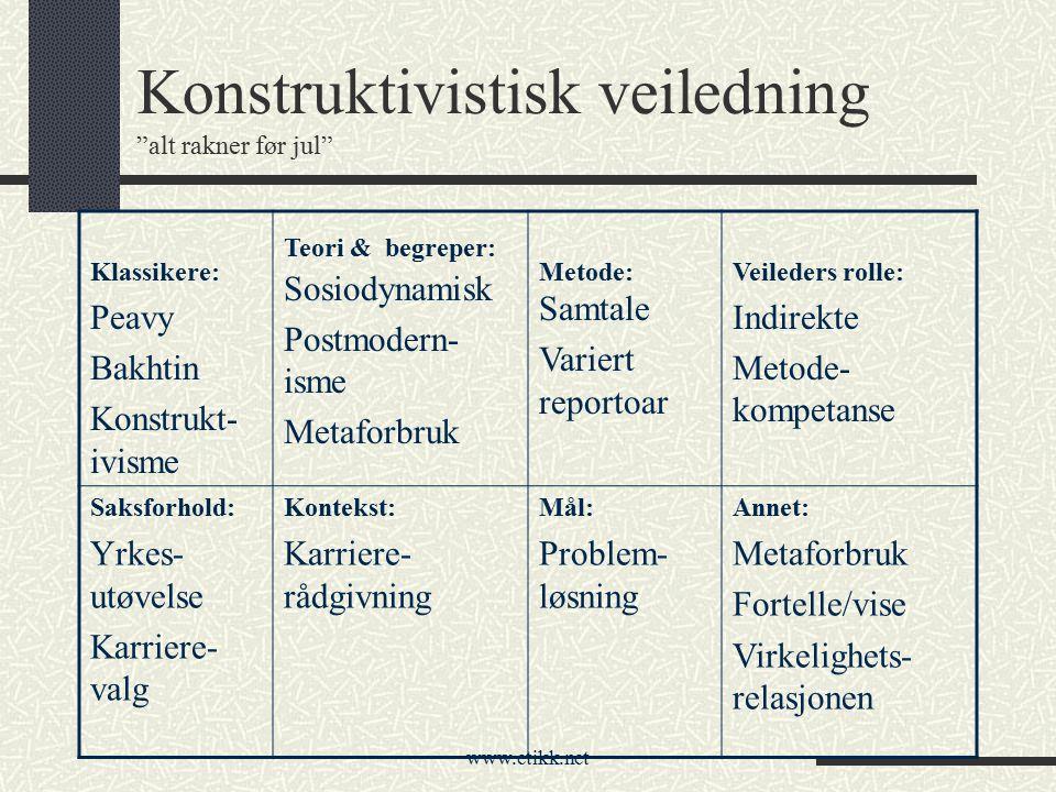 """www.etikk.net Konstruktivistisk veiledning """"alt rakner før jul"""" Klassikere: Peavy Bakhtin Konstrukt- ivisme Teori & begreper: Sosiodynamisk Postmodern"""