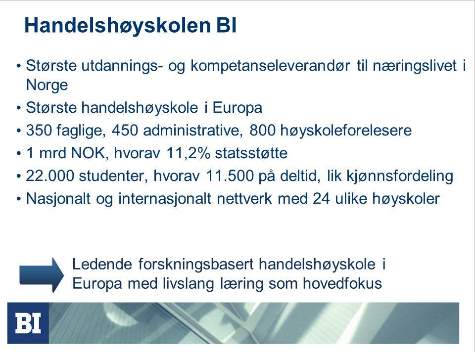 Handelshøyskolen BI Største utdannings- og kompetanseleverandør til næringslivet i Norge Største handelshøyskole i Europa 350 faglige, 450 administrative, 800 høyskoleforelesere 1 mrd NOK, hvorav 11,2% statsstøtte 22.000 studenter, hvorav 11.500 på deltid, lik kjønnsfordeling Nasjonalt og internasjonalt nettverk med 24 ulike høyskoler Ledende forskningsbasert handelshøyskole i Europa med livslang læring som hovedfokus