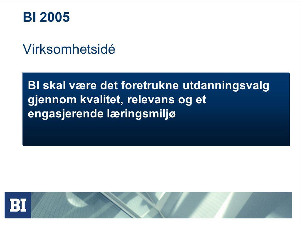 BI 2005 Virksomhetsidé BI skal være det foretrukne utdanningsvalg gjennom kvalitet, relevans og et engasjerende læringsmiljø